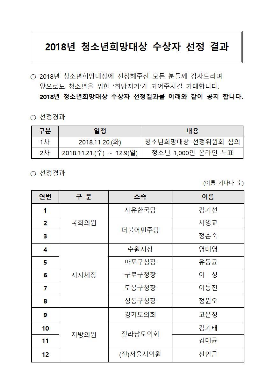 2018 청소년희망대상 수상자 선정홈페이지 공고001.jpg